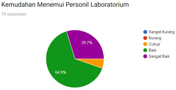 Kemudahan menemui Personil laboratorium