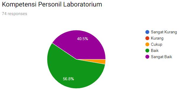 Kompetensi Personil Laboratorium