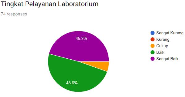 Tingkat Pelayanan Laboratorium